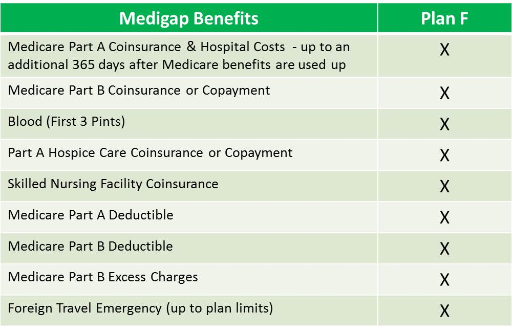 Medigap Plan F, Medicare Supplement Plan F, Medicare Plan F