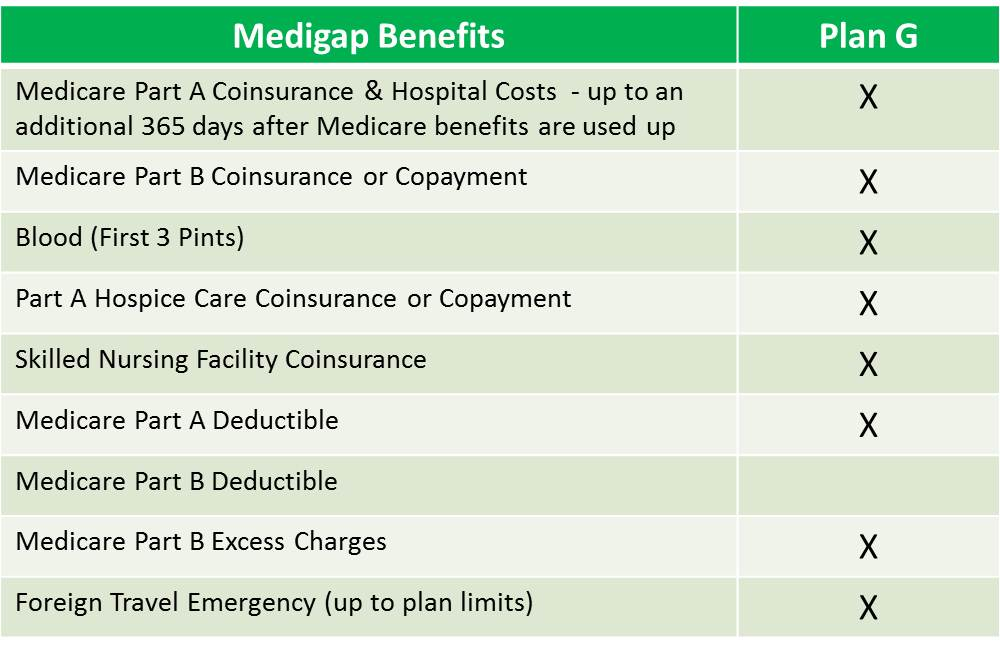 Medicare Supplement Plan G, Medicare Plan G, Medigap Plan G, Medicare Plan G deductible, Medicare Plan G coverage
