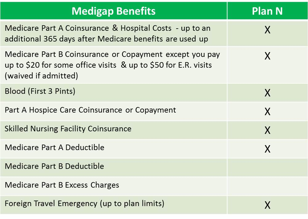 Medigap Plan N, Medicare Supplement Plan N, Medicare N, Part N