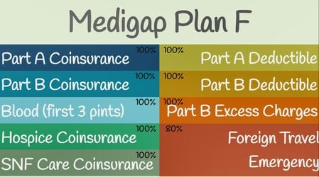 When and How to Apply for Medicare  The Balance