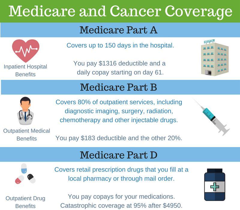 medicare coverage of cancer