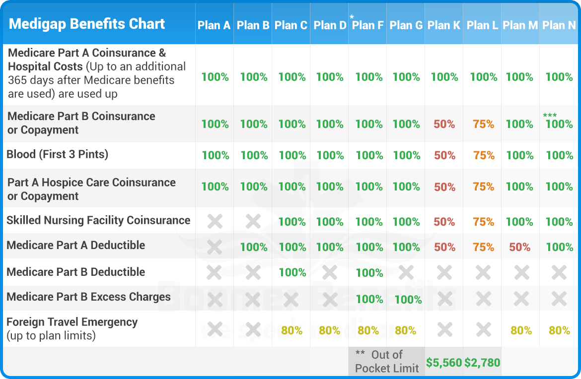 Best Medicare Advantage Plans 2019 Medicare Supplement Plans Comparison Chart | Compare Medicare Plans