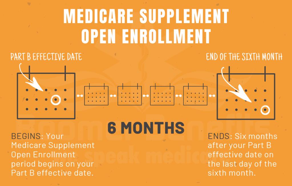 Medicare Supplement Enrollment Period Chart