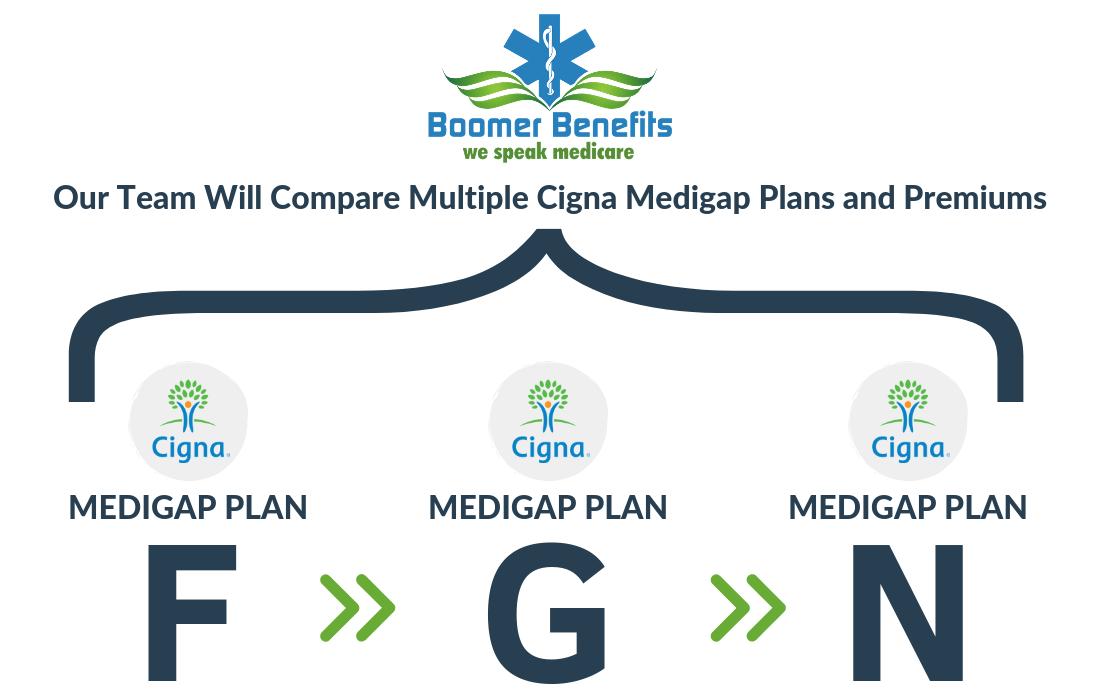 Cigna Medicare Supplements | Cigna Medigap Plan Reviews
