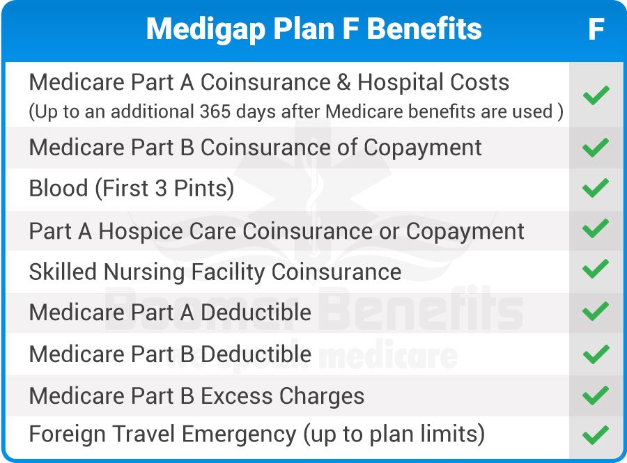 Medicare Plan F | Why Boomers Prefer Plan F | Medicare Part