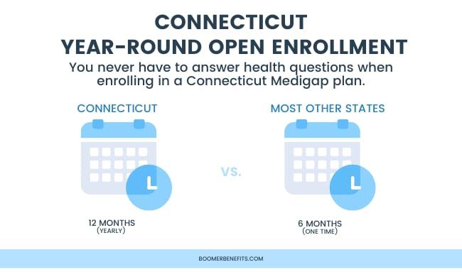 Connecticut Medicare Supplements Connecticut Medicare Plans