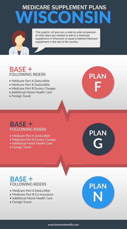 Wisconsin Medicare Supplement Plans Wisconsin Medigap Basic