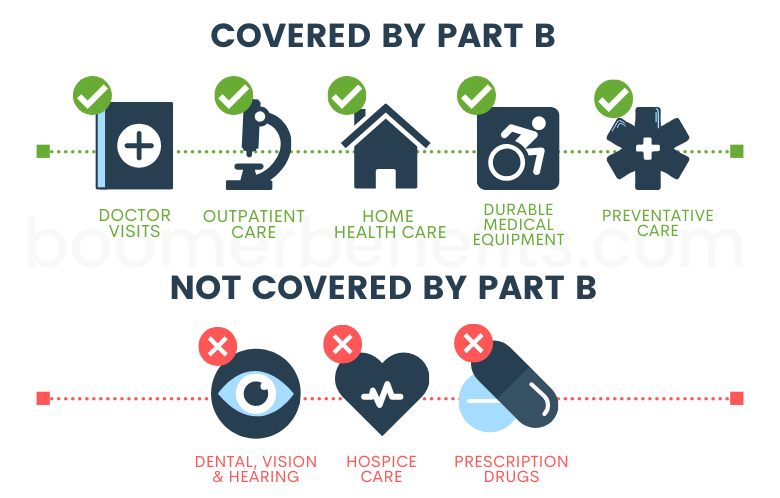 Medicare Part B Outpatient Coverage   What Does Medicare Part B Cover